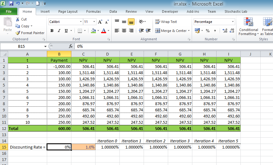 Calculating Internal Rate Of Return Irr Using Excel Excel Vba